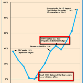 S&P and the Folly of ConventionalWisdom