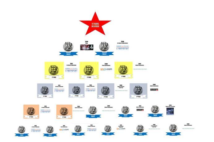 lapc pyramid