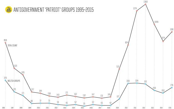 patriot-chart-line_chart_militia